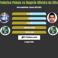 Federico Peluso vs Rogerio Oliveira da Silva h2h player stats