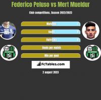 Federico Peluso vs Mert Mueldur h2h player stats