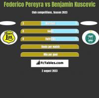 Federico Pereyra vs Benjamin Kuscevic h2h player stats