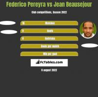 Federico Pereyra vs Jean Beausejour h2h player stats