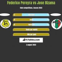 Federico Pereyra vs Jose Bizama h2h player stats