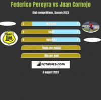 Federico Pereyra vs Juan Cornejo h2h player stats