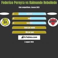 Federico Pereyra vs Raimundo Rebolledo h2h player stats