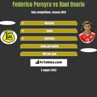Federico Pereyra vs Raul Osorio h2h player stats