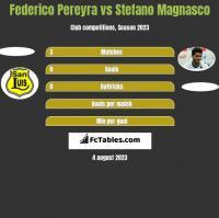 Federico Pereyra vs Stefano Magnasco h2h player stats