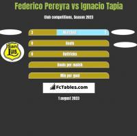 Federico Pereyra vs Ignacio Tapia h2h player stats