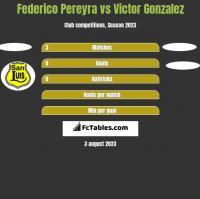 Federico Pereyra vs Victor Gonzalez h2h player stats