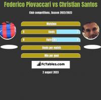 Federico Piovaccari vs Christian Santos h2h player stats