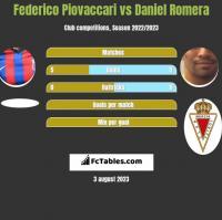 Federico Piovaccari vs Daniel Romera h2h player stats