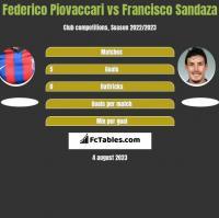 Federico Piovaccari vs Francisco Sandaza h2h player stats