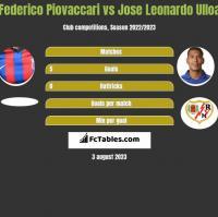 Federico Piovaccari vs Jose Leonardo Ulloa h2h player stats