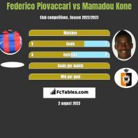 Federico Piovaccari vs Mamadou Kone h2h player stats