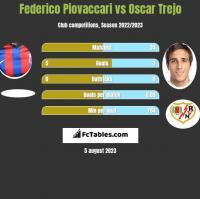 Federico Piovaccari vs Oscar Trejo h2h player stats