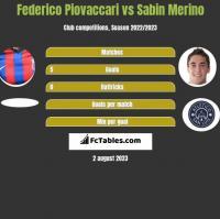 Federico Piovaccari vs Sabin Merino h2h player stats
