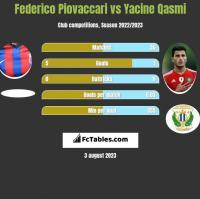 Federico Piovaccari vs Yacine Qasmi h2h player stats