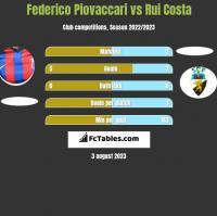 Federico Piovaccari vs Rui Costa h2h player stats