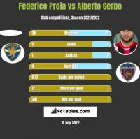 Federico Proia vs Alberto Gerbo h2h player stats