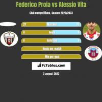 Federico Proia vs Alessio Vita h2h player stats