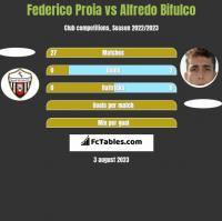 Federico Proia vs Alfredo Bifulco h2h player stats