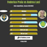 Federico Proia vs Andrea Luci h2h player stats