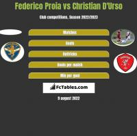 Federico Proia vs Christian D'Urso h2h player stats