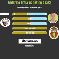 Federico Proia vs Davide Agazzi h2h player stats