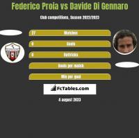 Federico Proia vs Davide Di Gennaro h2h player stats