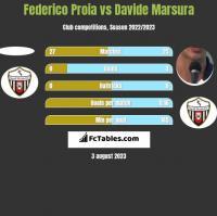 Federico Proia vs Davide Marsura h2h player stats