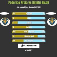 Federico Proia vs Dimitri Bisoli h2h player stats