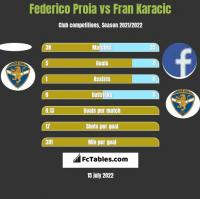 Federico Proia vs Fran Karacic h2h player stats