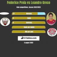 Federico Proia vs Leandro Greco h2h player stats