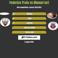 Federico Proia vs Manuel Iori h2h player stats