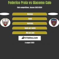 Federico Proia vs Giacomo Calo h2h player stats