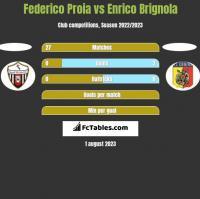 Federico Proia vs Enrico Brignola h2h player stats