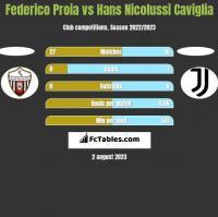 Federico Proia vs Hans Nicolussi Caviglia h2h player stats