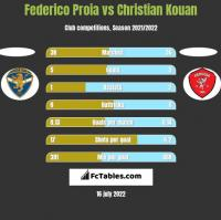 Federico Proia vs Christian Kouan h2h player stats