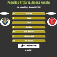 Federico Proia vs Amara Konate h2h player stats
