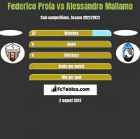 Federico Proia vs Alessandro Mallamo h2h player stats