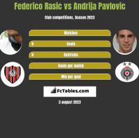 Federico Rasic vs Andrija Pavlovic h2h player stats