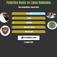 Federico Rasic vs Linus Hallenius h2h player stats