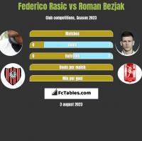 Federico Rasic vs Roman Bezjak h2h player stats