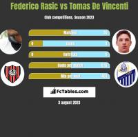 Federico Rasic vs Tomas De Vincenti h2h player stats