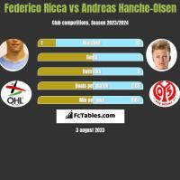Federico Ricca vs Andreas Hanche-Olsen h2h player stats