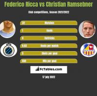 Federico Ricca vs Christian Ramsebner h2h player stats