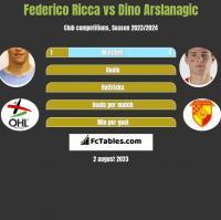 Federico Ricca vs Dino Arslanagic h2h player stats