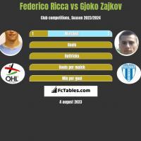 Federico Ricca vs Gjoko Zajkov h2h player stats