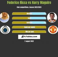 Federico Ricca vs Harry Maguire h2h player stats