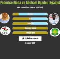 Federico Ricca vs Michael Ngadeu-Ngadjui h2h player stats