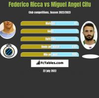 Federico Ricca vs Miguel Angel Cifu h2h player stats