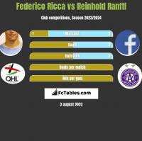 Federico Ricca vs Reinhold Ranftl h2h player stats